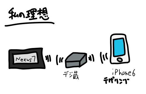 Wifi接続私の理想