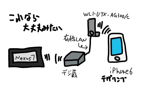 ひとつ有線LANで接続させる