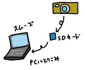 SDカードスロット