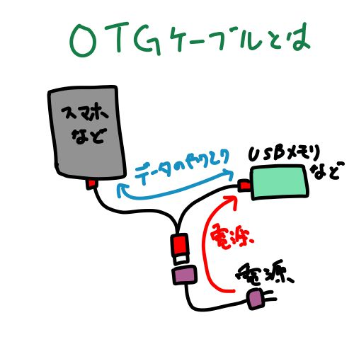 OTGケーブルとは