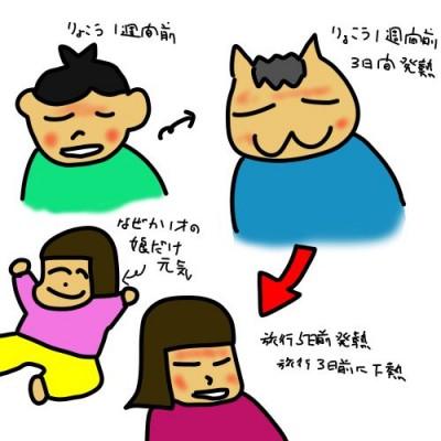 インフルエンザは家族に伝染する