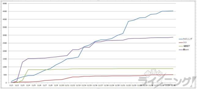 通信使用量のグラフ